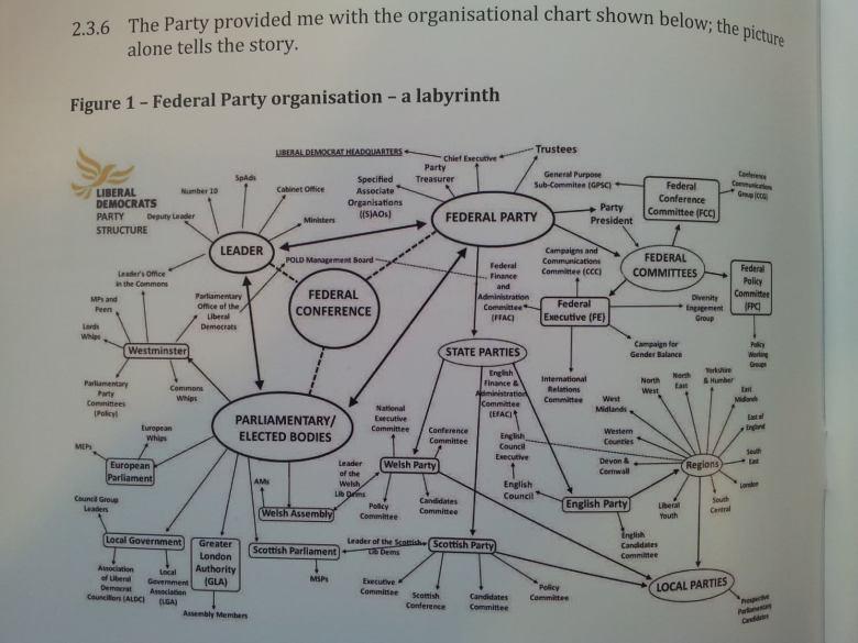 An organogram of the Lib Dems internal organisation.